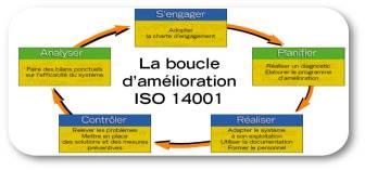 Boucle amélioration ISO14001